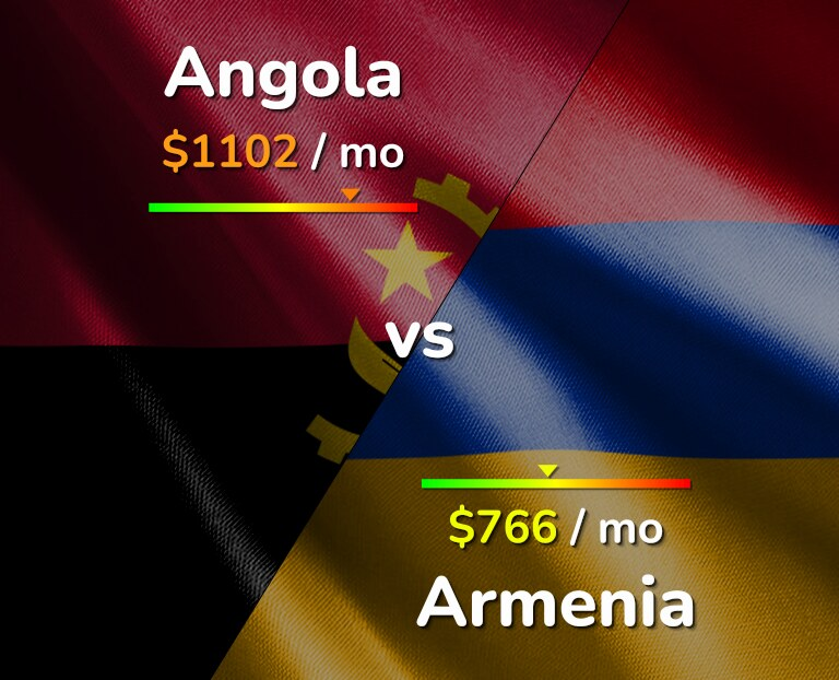 Cost of living in Angola vs Armenia infographic