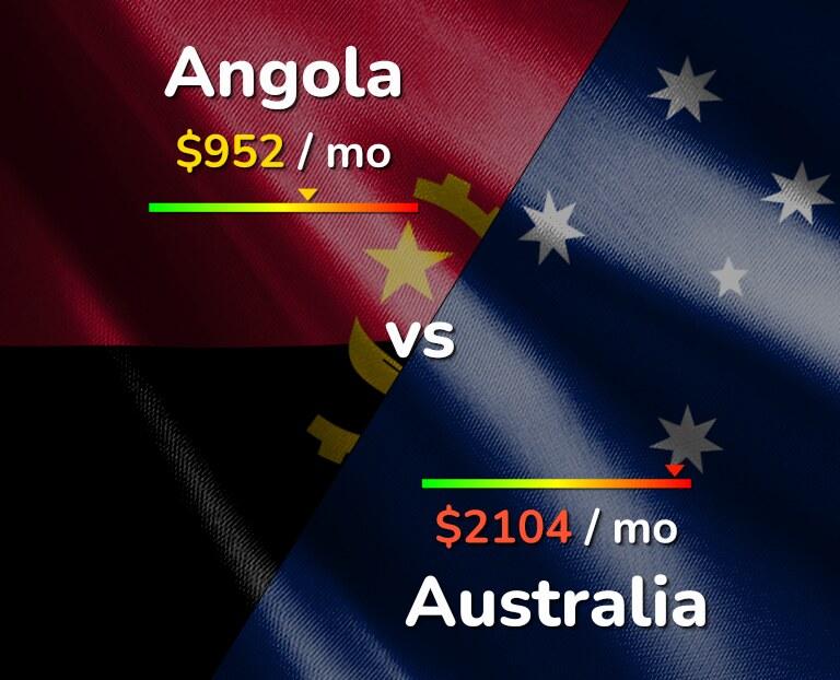 Cost of living in Angola vs Australia infographic