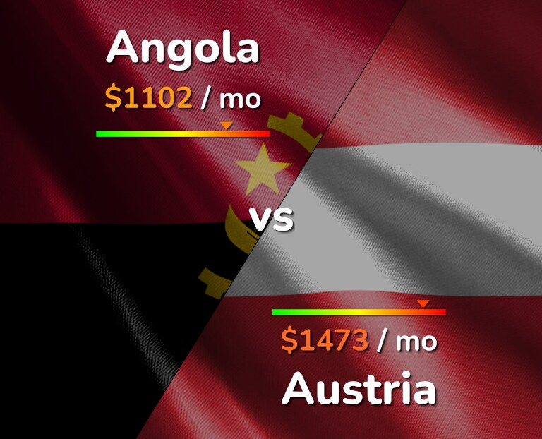 Cost of living in Angola vs Austria infographic