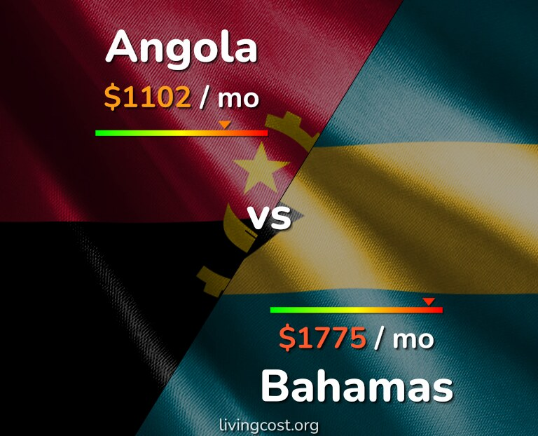 Cost of living in Angola vs Bahamas infographic