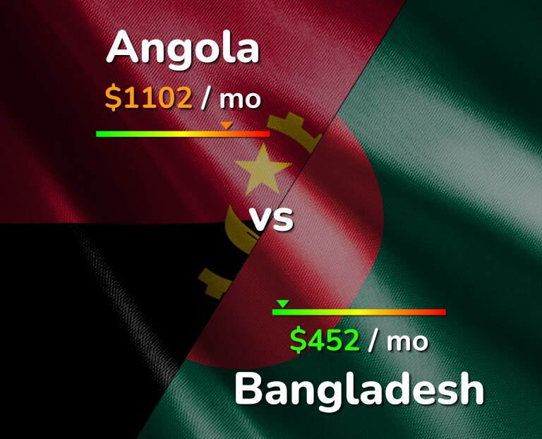 Cost of living in Angola vs Bangladesh infographic