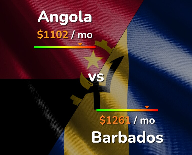 Cost of living in Angola vs Barbados infographic