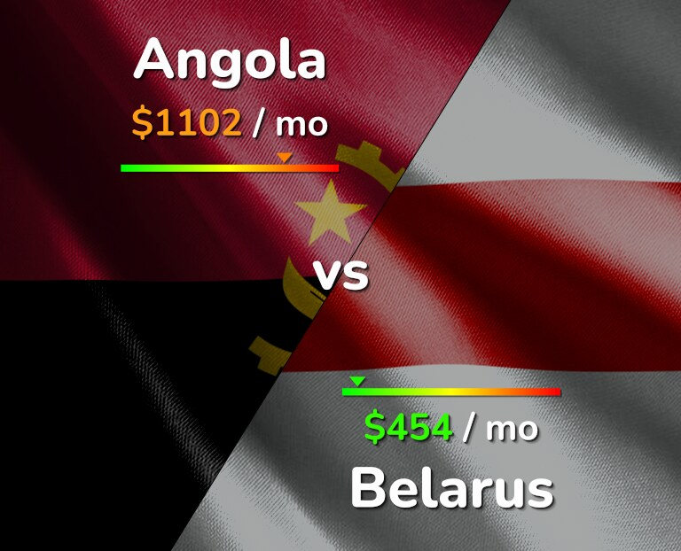 Cost of living in Angola vs Belarus infographic