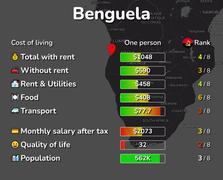 Cost of living in Benguela infographic