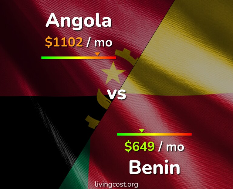 Cost of living in Angola vs Benin infographic