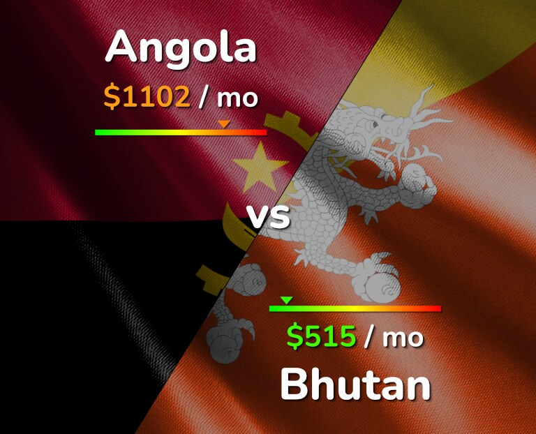 Cost of living in Angola vs Bhutan infographic