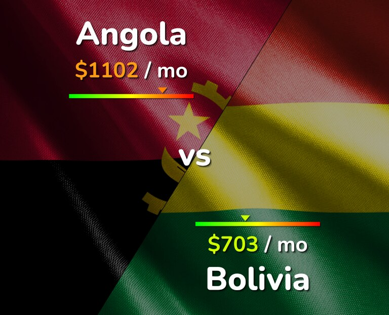 Cost of living in Angola vs Bolivia infographic
