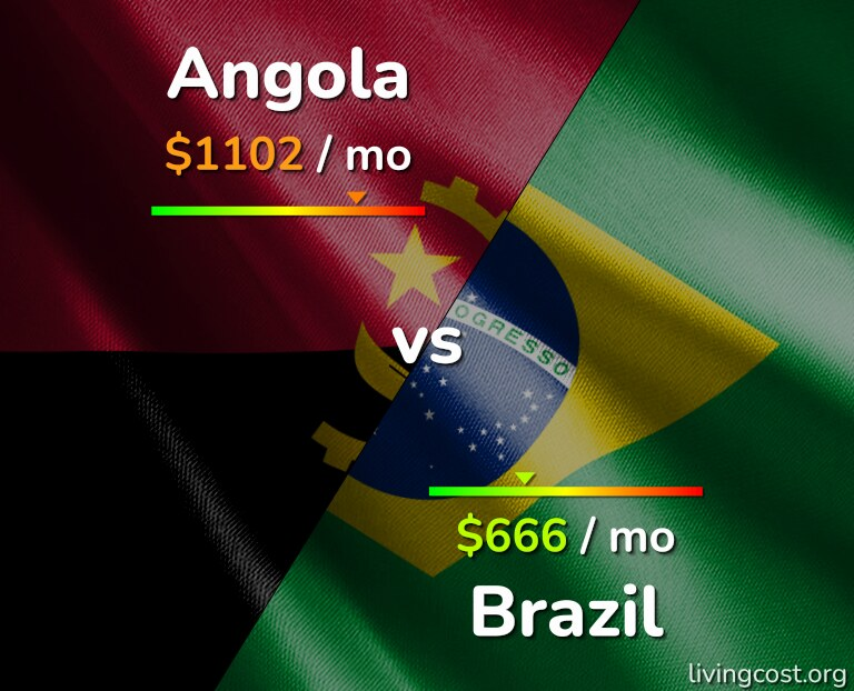 Cost of living in Angola vs Brazil infographic