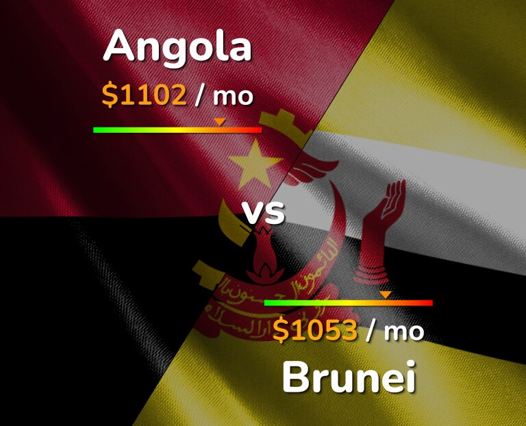 Cost of living in Angola vs Brunei infographic