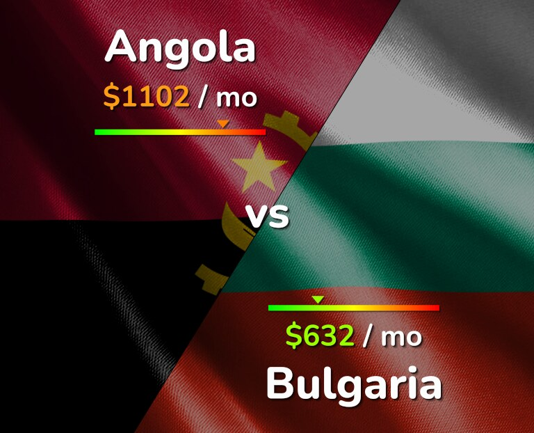 Cost of living in Angola vs Bulgaria infographic
