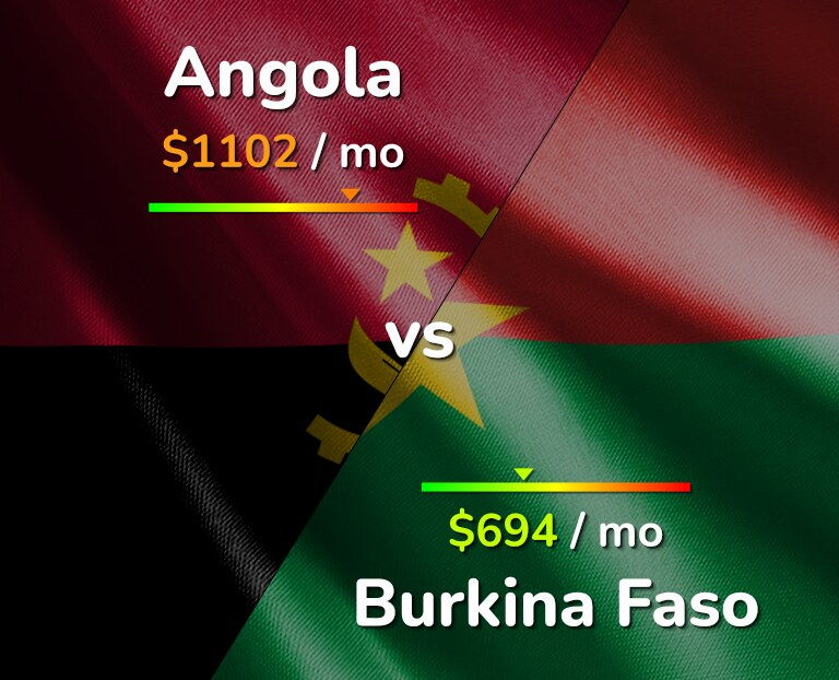 Cost of living in Angola vs Burkina Faso infographic