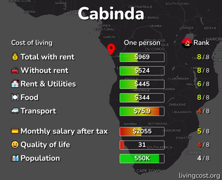 Cost of living in Cabinda infographic