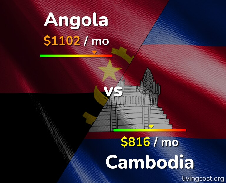Cost of living in Angola vs Cambodia infographic
