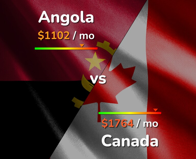 Cost of living in Angola vs Canada infographic