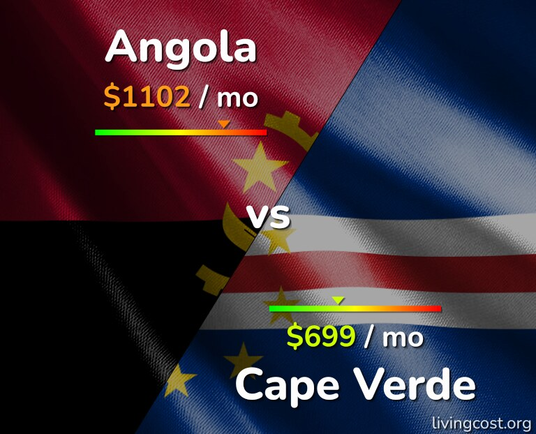 Cost of living in Angola vs Cape Verde infographic