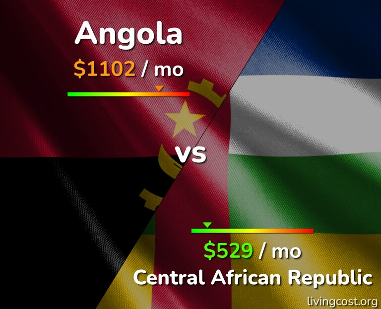 Cost of living in Angola vs Central African Republic infographic