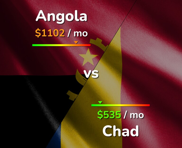 Cost of living in Angola vs Chad infographic