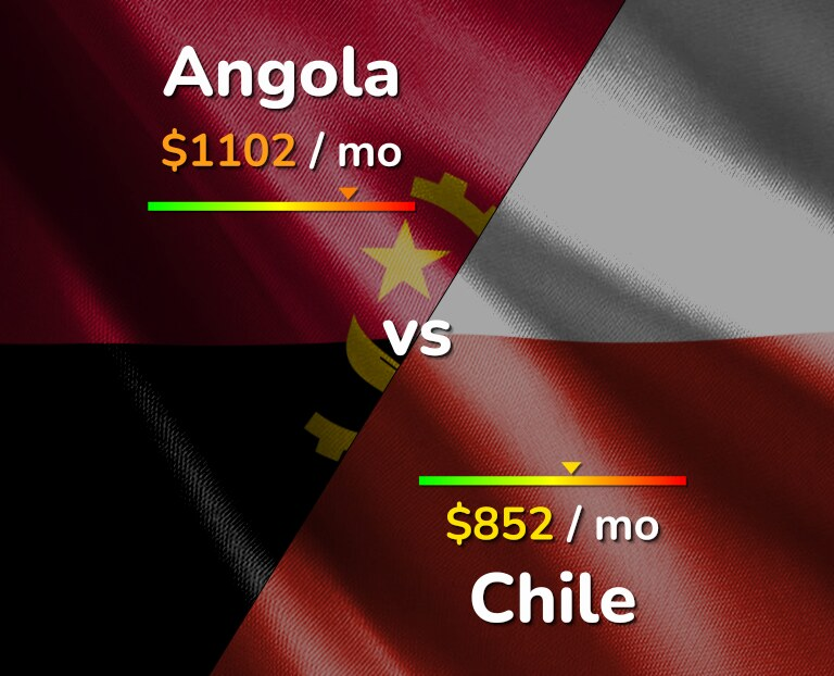 Cost of living in Angola vs Chile infographic
