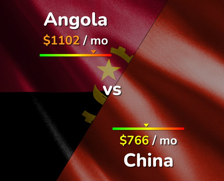 Cost of living in Angola vs China infographic