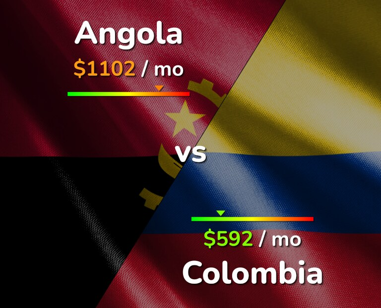 Cost of living in Angola vs Colombia infographic