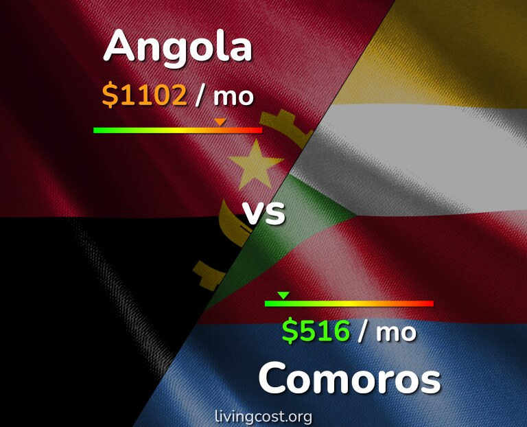 Cost of living in Angola vs Comoros infographic