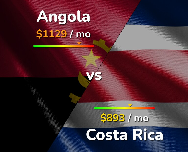 Cost of living in Angola vs Costa Rica infographic