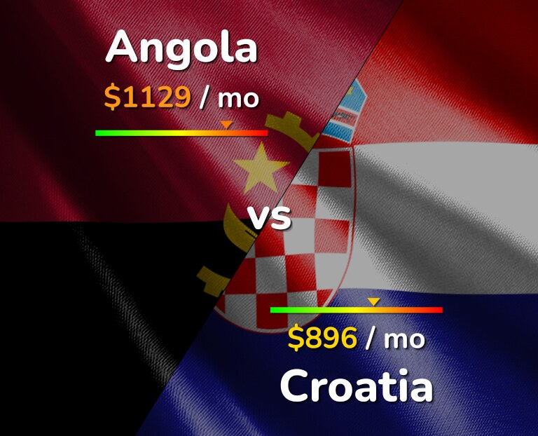 Cost of living in Angola vs Croatia infographic