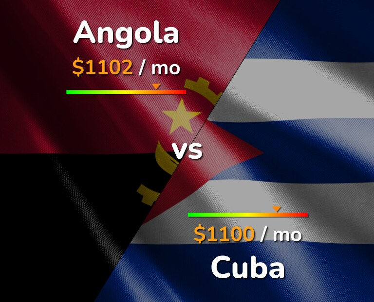 Cost of living in Angola vs Cuba infographic