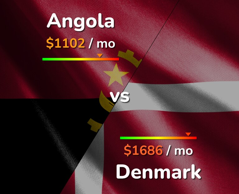 Cost of living in Angola vs Denmark infographic