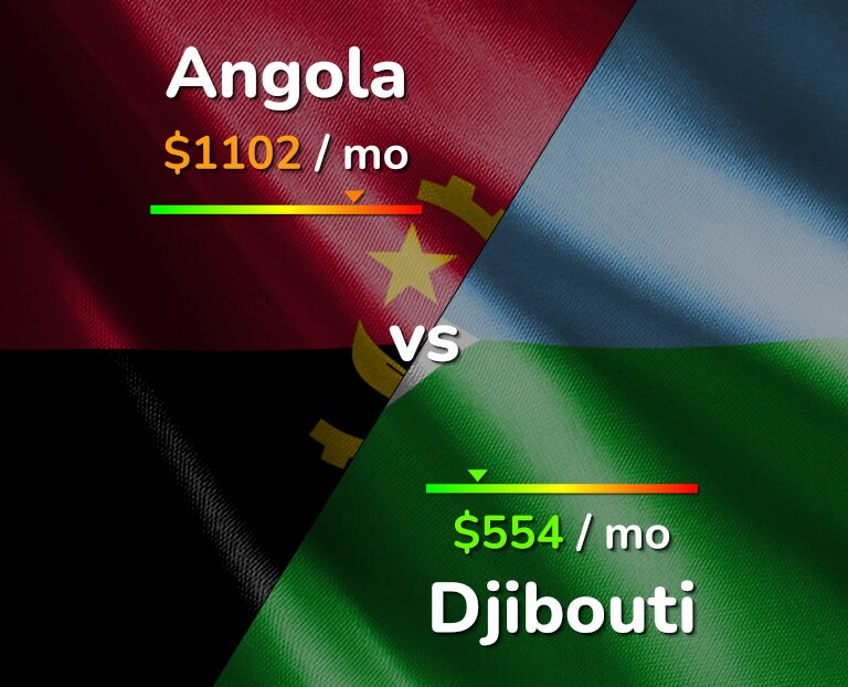 Cost of living in Angola vs Djibouti infographic