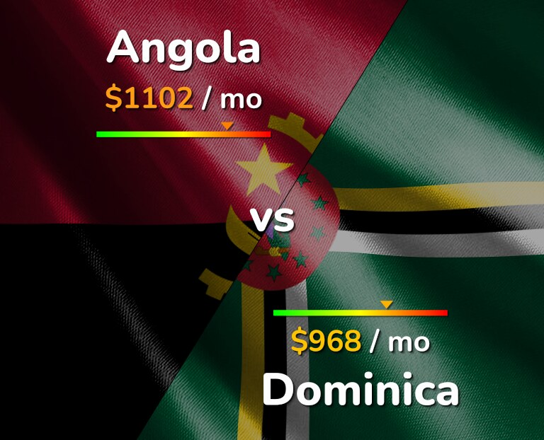 Cost of living in Angola vs Dominica infographic