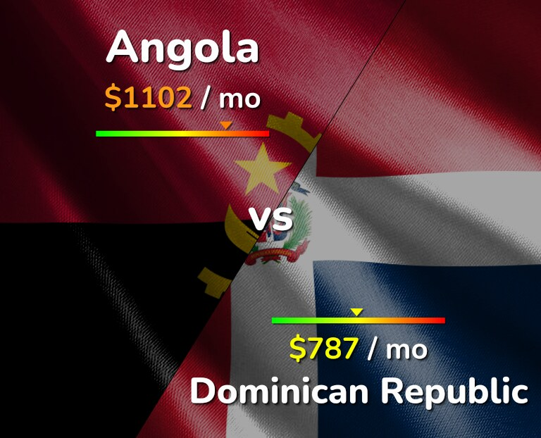 Cost of living in Angola vs Dominican Republic infographic