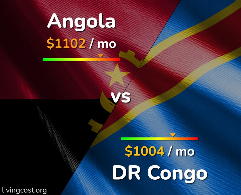 Cost of living in Angola vs DR Congo infographic