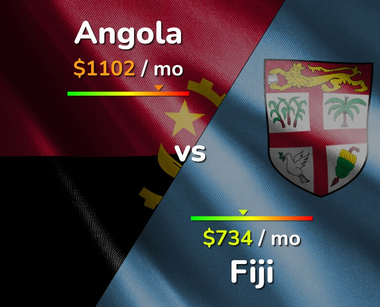 Cost of living in Angola vs Fiji infographic