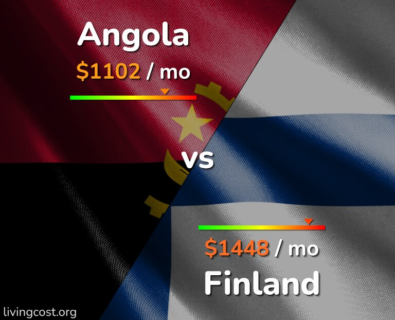 Cost of living in Angola vs Finland infographic