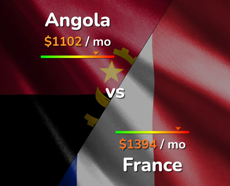 Cost of living in Angola vs France infographic