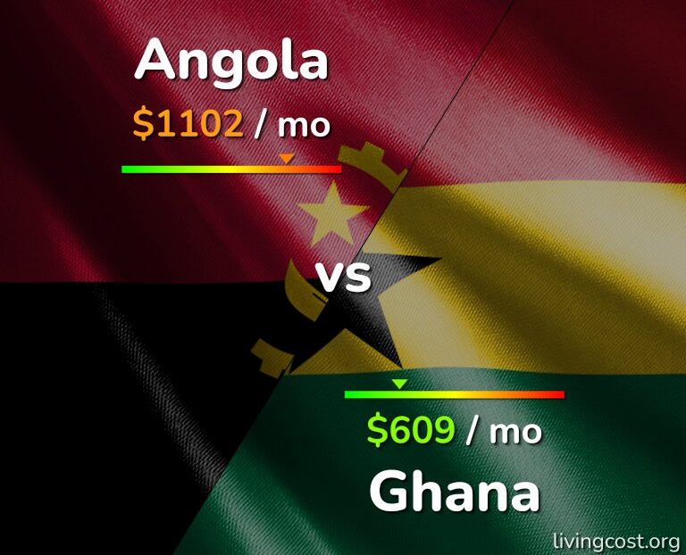 Cost of living in Angola vs Ghana infographic
