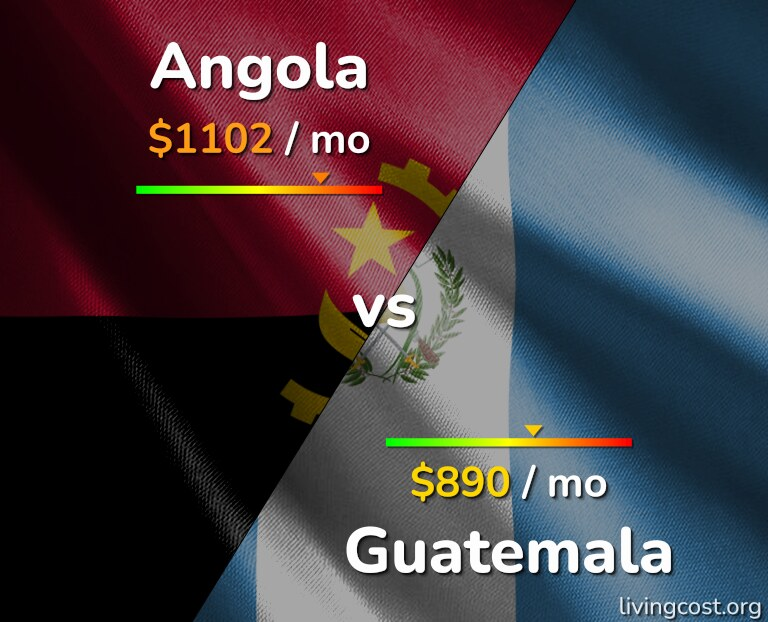 Cost of living in Angola vs Guatemala infographic