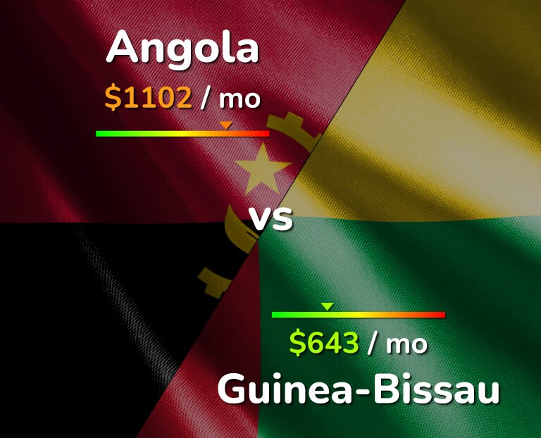 Cost of living in Angola vs Guinea-Bissau infographic