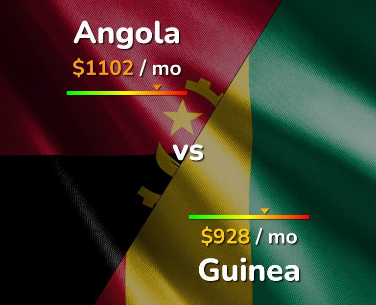 Cost of living in Angola vs Guinea infographic