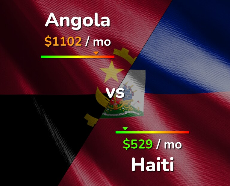 Cost of living in Angola vs Haiti infographic