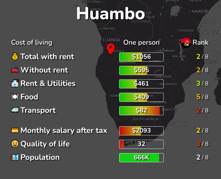 Cost of living in Huambo infographic