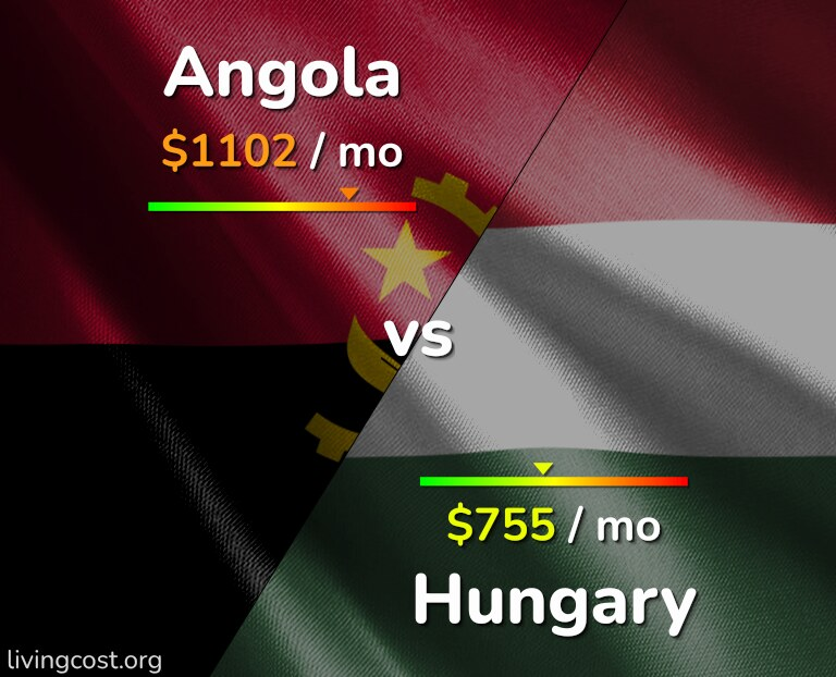 Cost of living in Angola vs Hungary infographic