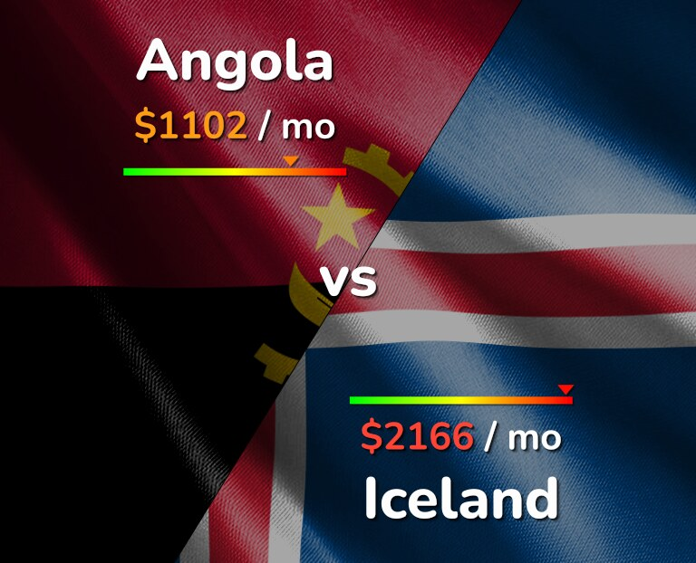 Cost of living in Angola vs Iceland infographic