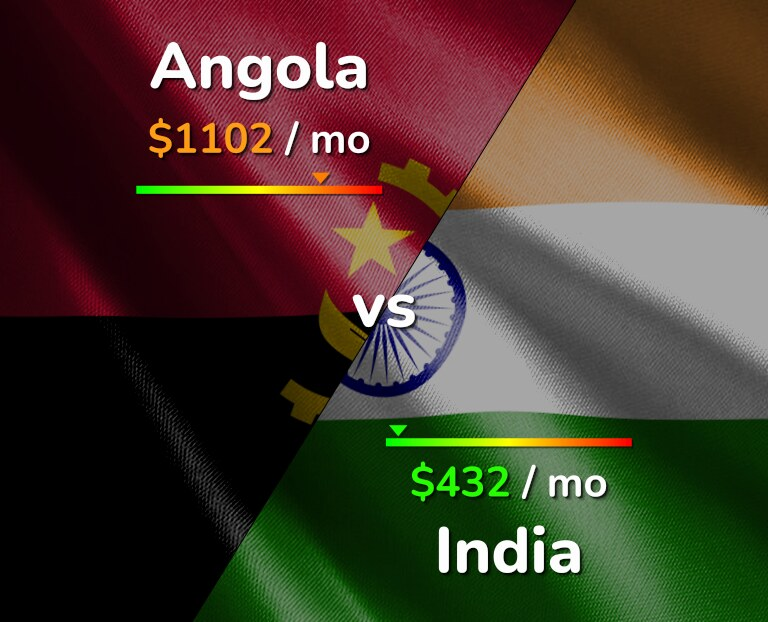 Cost of living in Angola vs India infographic