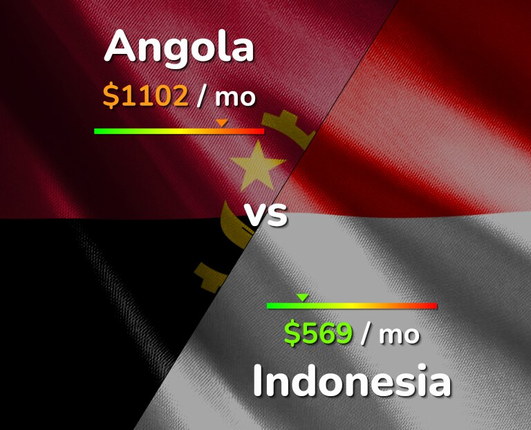 Cost of living in Angola vs Indonesia infographic