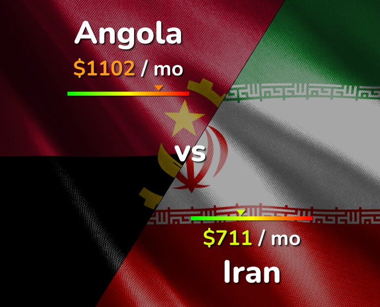 Cost of living in Angola vs Iran infographic