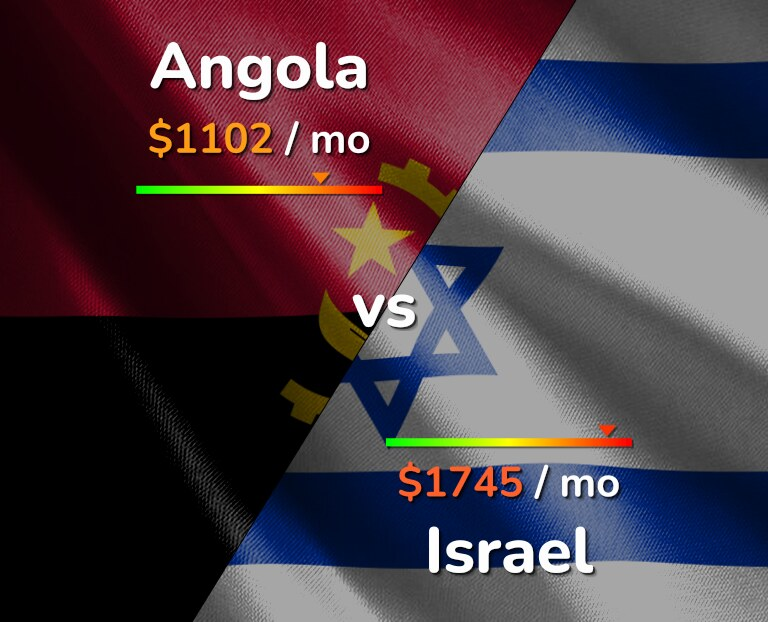 Cost of living in Angola vs Israel infographic
