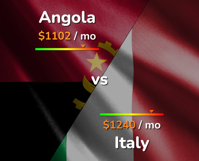 Cost of living in Angola vs Italy infographic