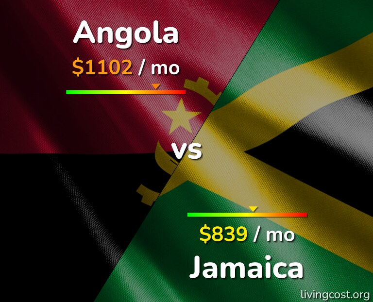 Cost of living in Angola vs Jamaica infographic